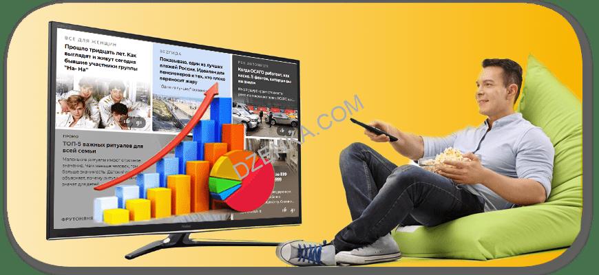 Cамые популярные каналы на Яндекс Дзен